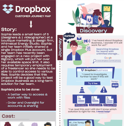 Dropbox.com Customer Journey Map
